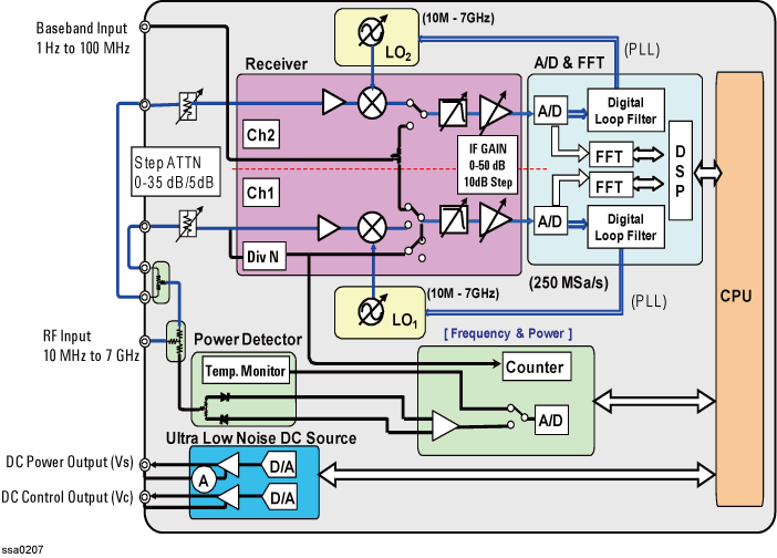 Overall Instrument Operation